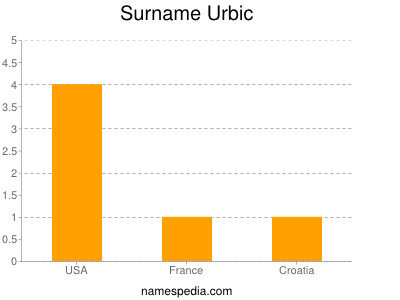 Surname Urbic
