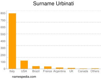 Surname Urbinati