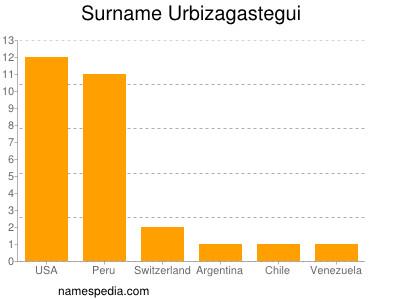 Surname Urbizagastegui