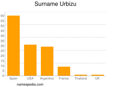 Surname Urbizu