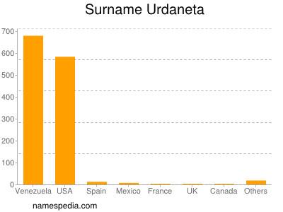 Surname Urdaneta