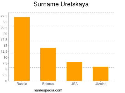 Surname Uretskaya