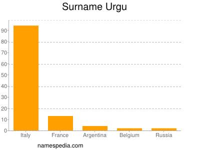 Surname Urgu