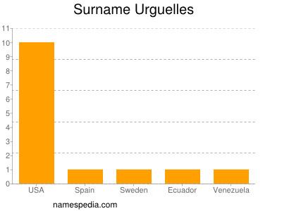 Surname Urguelles