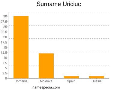 Surname Uriciuc