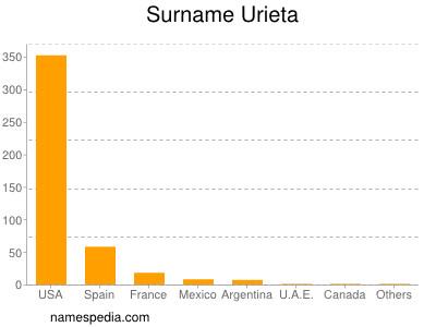 Surname Urieta