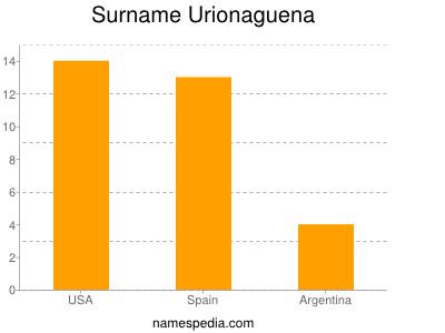 Surname Urionaguena