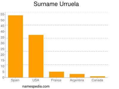 Surname Urruela