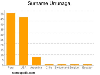 Surname Urrunaga