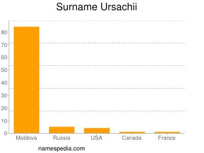 Surname Ursachii