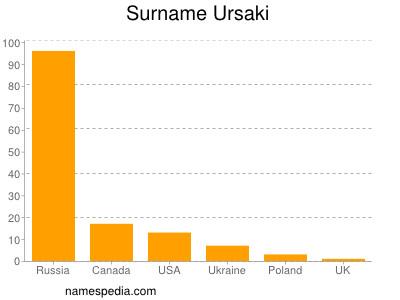 Surname Ursaki