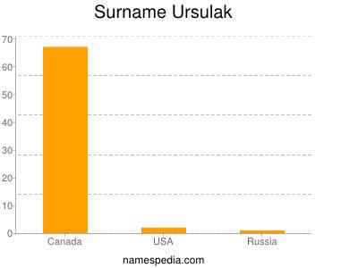 Surname Ursulak