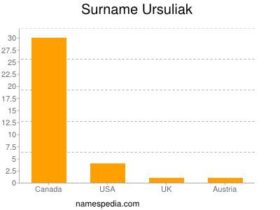Surname Ursuliak