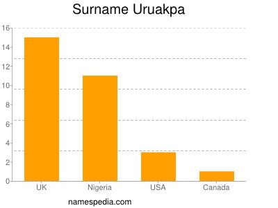 Surname Uruakpa