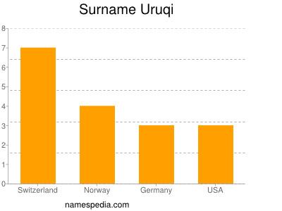 Surname Uruqi