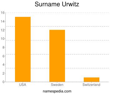 Surname Urwitz