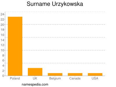 Surname Urzykowska