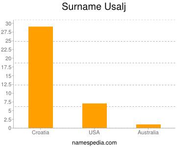 Surname Usalj