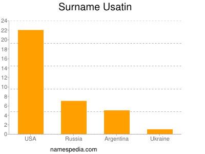 Surname Usatin