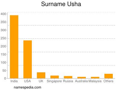 Surname Usha