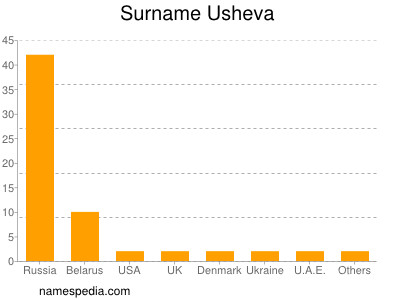 Surname Usheva