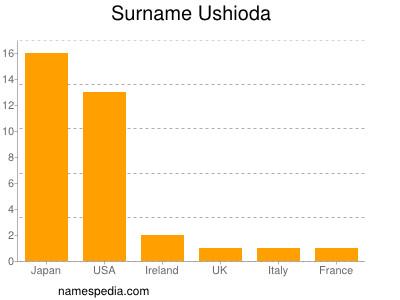 Surname Ushioda