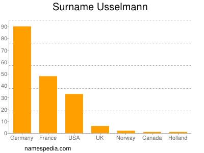 Surname Usselmann