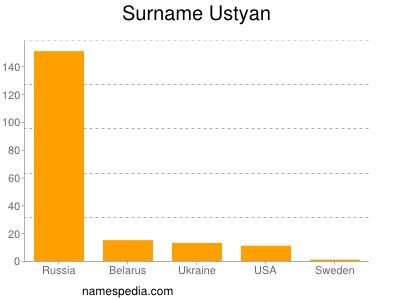 Surname Ustyan