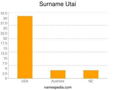 Surname Utai
