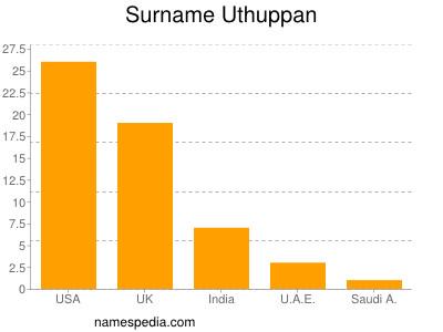 Surname Uthuppan