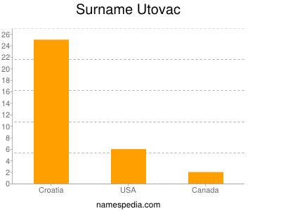 Surname Utovac