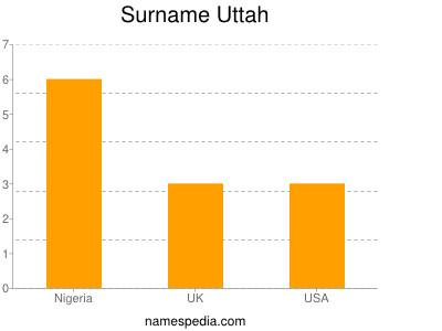 Surname Uttah