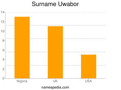 Surname Uwabor
