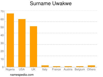 Surname Uwakwe