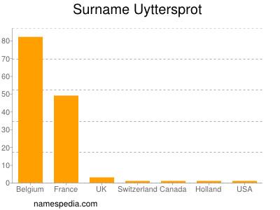 Surname Uyttersprot