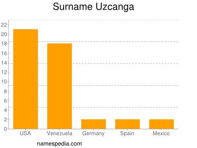 Surname Uzcanga
