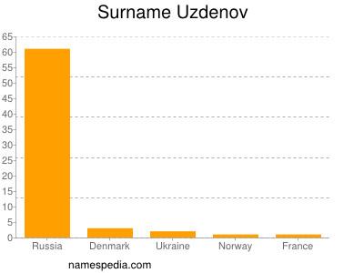 Surname Uzdenov