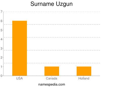 Surname Uzgun