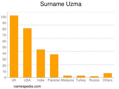Surname Uzma