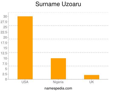 Surname Uzoaru