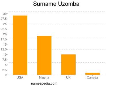 Surname Uzomba
