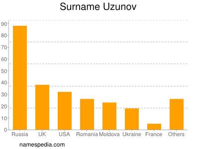 Surname Uzunov