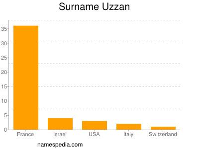 Surname Uzzan