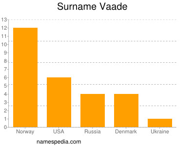 Surname Vaade
