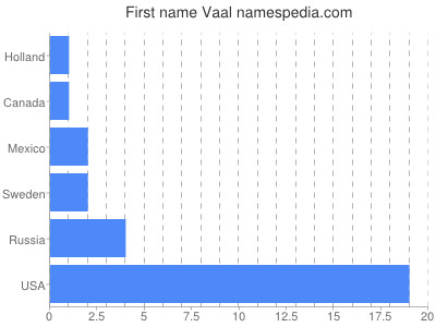 Given name Vaal