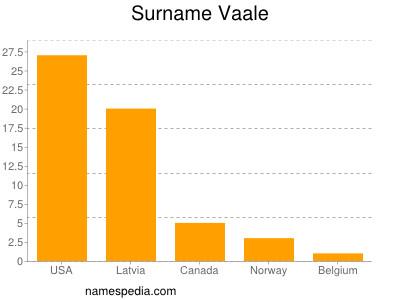 Surname Vaale