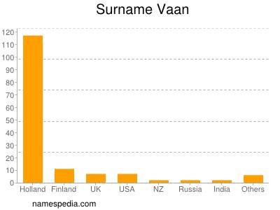 Surname Vaan