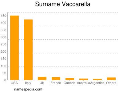 Surname Vaccarella