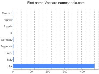 Given name Vaccaro