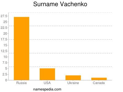 Surname Vachenko